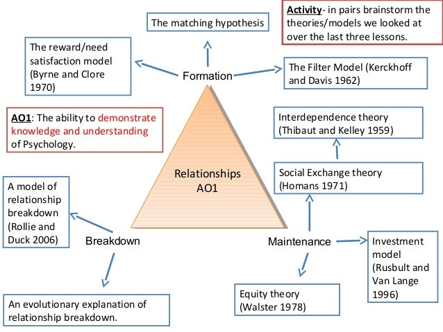 is social exchange theory compatible with The purpose of this paper was to develop a nursing-focused use of social exchange theory within the context of maternal-child home visiting the nature of social exchange theory, its application to client-nurse interaction, and its fit with an existing data set from a field research investigation.