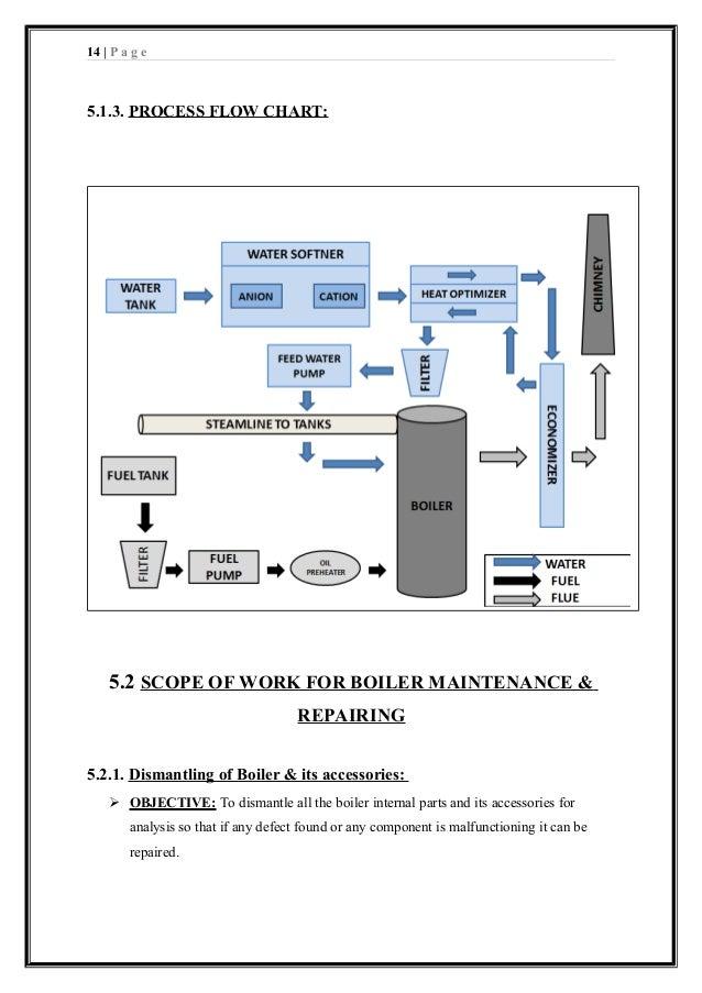 Project Report on Analysis of Boiler- Aditya