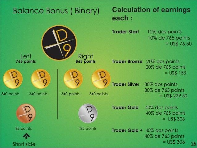 Balance Bonus ( Binary) 340 points 340 points 340 points 340 points 85 points 185 points Left 765 points Right 865 points ...