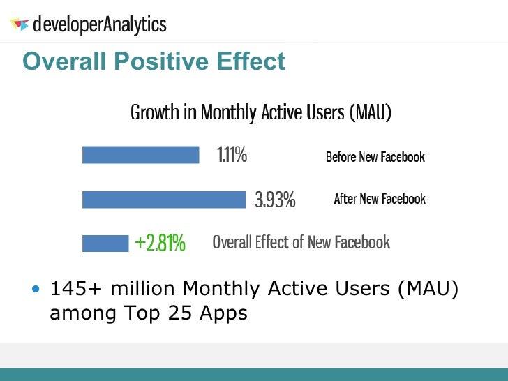 Overall Positive Effect <ul><li>145+ million Monthly Active Users (MAU) among Top 25 Apps  </li></ul>
