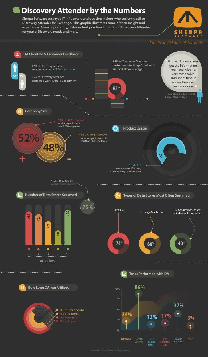 Discovery Attender by the Numbers     Sherpa Software surveyed IT influencers and decision makers who currently utilize   ...