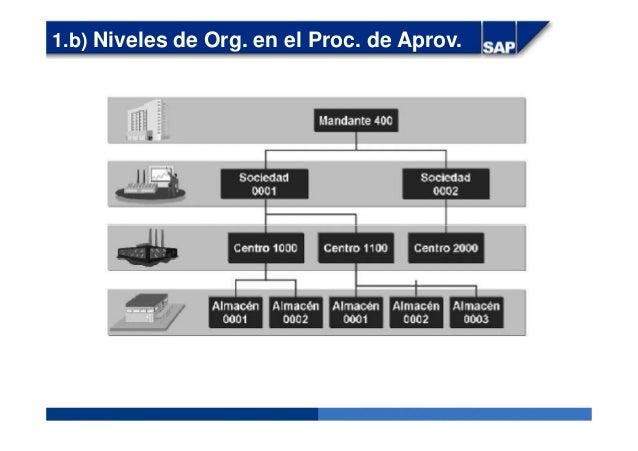 1.b) Niveles de Org. en el Proc. de Aprov.