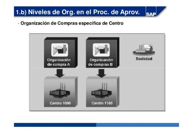 · Organización de Compras específica de Centro 1.b) Niveles de Org. en el Proc. de Aprov.