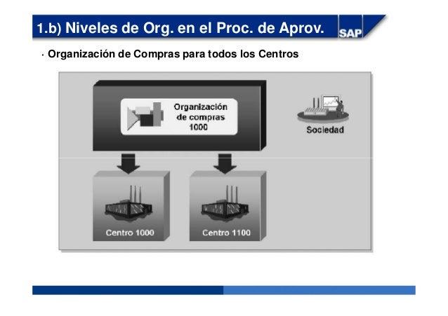 · Organización de Compras para todos los Centros 1.b) Niveles de Org. en el Proc. de Aprov.