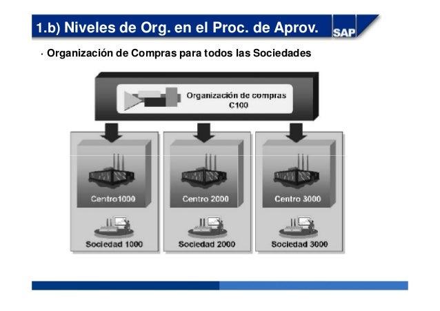· Organización de Compras para todos las Sociedades 1.b) Niveles de Org. en el Proc. de Aprov.