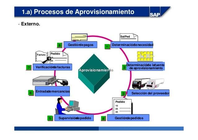 1.a) Procesos de Aprovisionamiento SolPed AprovisionamientoAprovisionamiento 27 18 Factura Pedido 10 20 30 ? Determinación...
