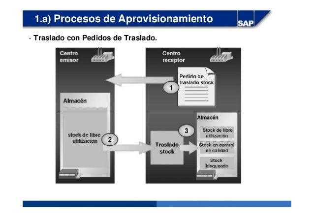 1.a) Procesos de Aprovisionamiento · Traslado con Pedidos de Traslado.
