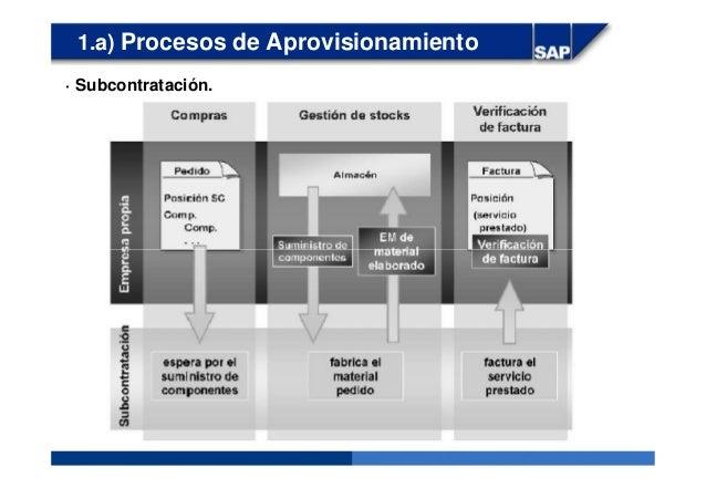 1.a) Procesos de Aprovisionamiento · Subcontratación.