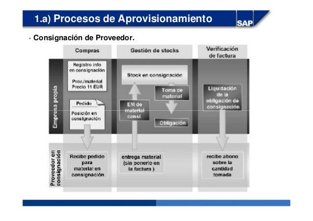 1.a) Procesos de Aprovisionamiento · Consignación de Proveedor.