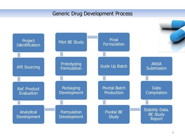 Generic drug product development process pdf