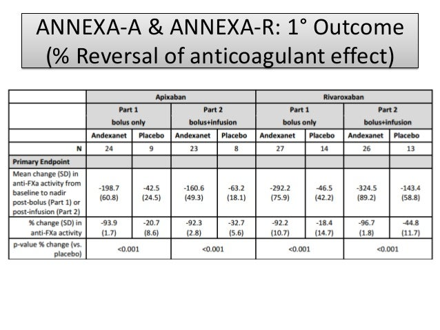 Interim Report on the ANNEXA-4 Study: Andexanet For ...