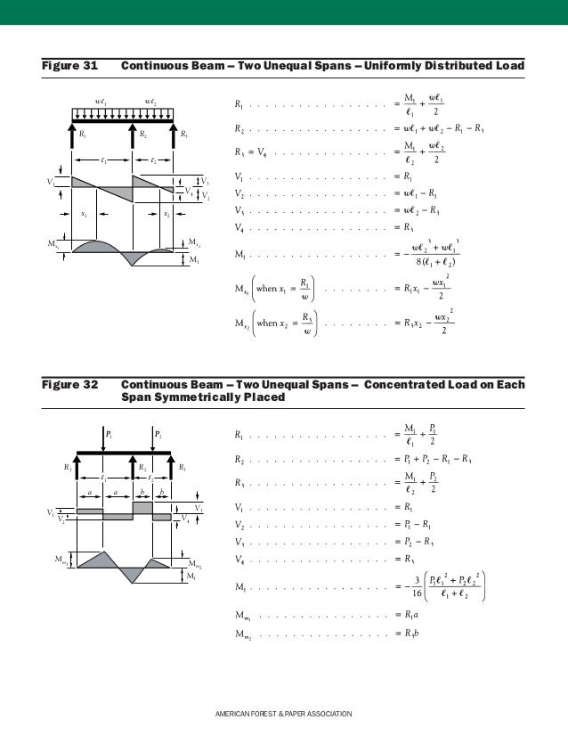 Continuous Beam Deflection Equations Pictures to Pin on ...