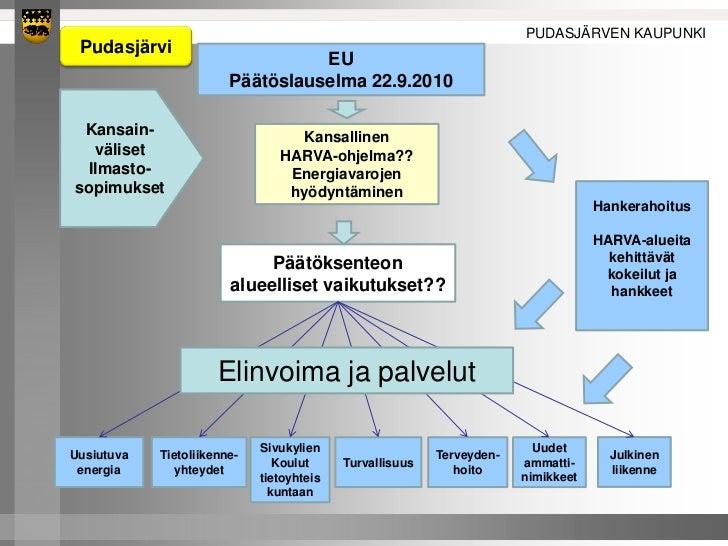 PUDASJÄRVEN KAUPUNKI Pudasjärvi                                  EU                        Päätöslauselma 22.9.2010 Kansai...