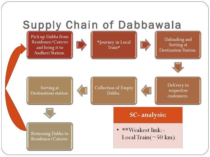 dabbawala case study iim