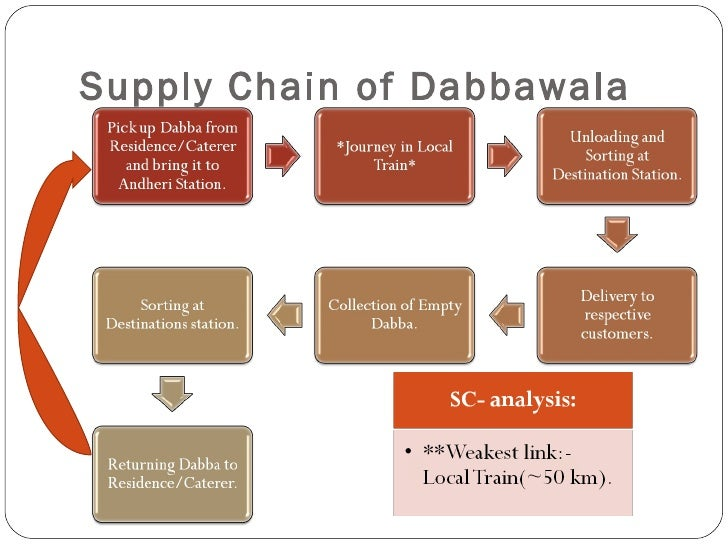 A case study of Apple's supply chain