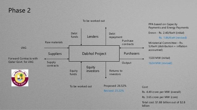 dabhol power project case study ppt