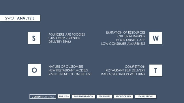 SWOT ANALYSIS S O W T FOUNDERS ARE FOODIES CUSTOMER ORIENTED DELIVERY TEAM NATURE OF CUSTOMERS NEW RESTAURANT MODELS RISIN...