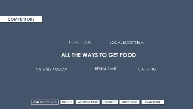 COMPETITORS ALL THE WAYS TO GET FOOD RESTAURANTDELIVERY SERVICE CATERING HOME FOOD LOCAL ECOSYSTEM CURRENT SCENARIO IMPLEM...