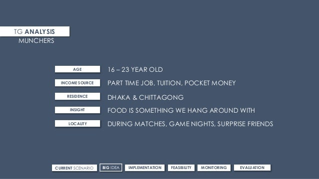 TG ANALYSIS 16 – 23 YEAR OLD MUNCHERS AGE INCOME SOURCE RESIDENCE INSIGHT LOCALITY PART TIME JOB, TUITION, POCKET MONEY DH...