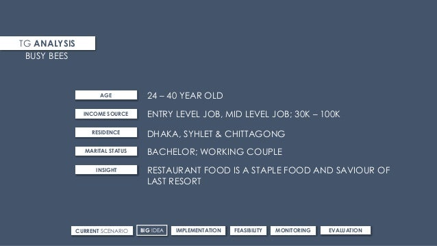 TG ANALYSIS 24 – 40 YEAR OLD BUSY BEES AGE INCOME SOURCE RESIDENCE MARITAL STATUS INSIGHT ENTRY LEVEL JOB, MID LEVEL JOB; ...