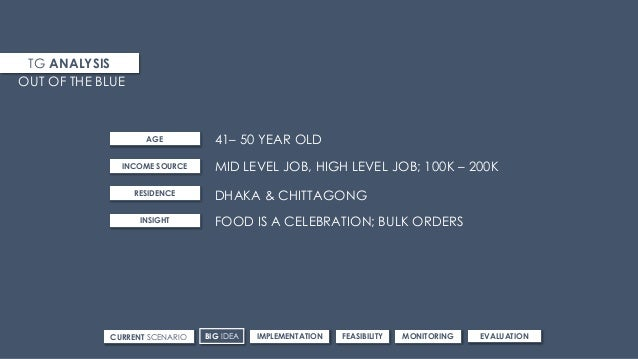 TG ANALYSIS 41– 50 YEAR OLD OUT OF THE BLUE AGE INCOME SOURCE RESIDENCE INSIGHT MID LEVEL JOB, HIGH LEVEL JOB; 100K – 200K...
