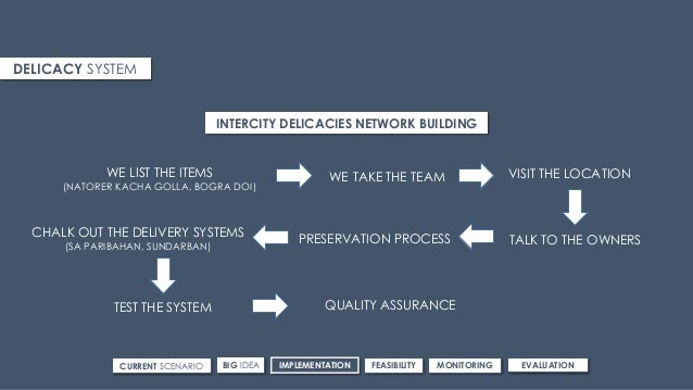 CURRENT SCENARIO IMPLEMENTATIONBIG IDEA FEASIBILITY MONITORING EVALUATION DELICACY SYSTEM INTERCITY DELICACIES NETWORK BUI...
