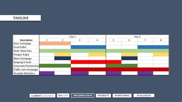 ROUTE 3TARGET & MEDIUM CURRENT SCENARIO IMPLEMENTATIONBIG IDEA FEASIBILITY MONITORING EVALUATION TIMELINE 1 2 3 4 5 6 7 8 ...