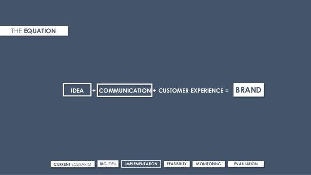 THE EQUATION IDEA + BRANDCOMMUNICATION + CUSTOMER EXPERIENCE = CURRENT SCENARIO IMPLEMENTATIONBIG IDEA FEASIBILITY MONITOR...