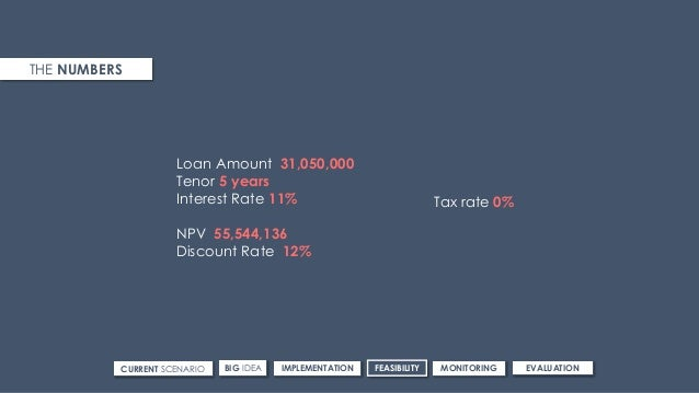Loan Amount 31,050,000 Tenor 5 years Interest Rate 11% NPV 55,544,136 Discount Rate 12% Tax rate 0% THE NUMBERS CURRENT SC...