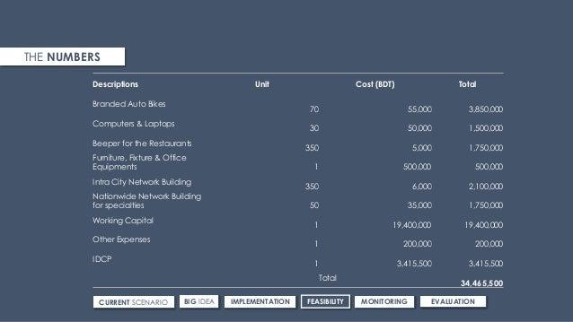 Descriptions Unit Cost (BDT) Total Branded Auto Bikes 70 55,000 3,850,000 Computers & Laptops 30 50,000 1,500,000 Beeper f...
