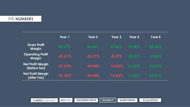 Year 1 Year 2 Year 3 Year 4 Year 5 Gross Profit Margin 39.67% 46.68% 57.42% 70.38% 82.06% Operating Profit Margin -50.21% ...