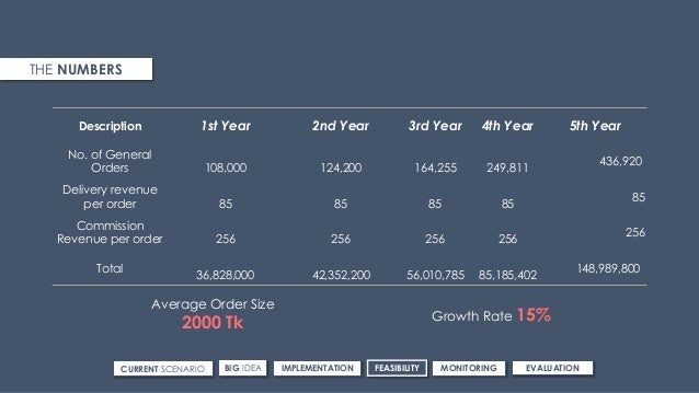 Description 1st Year 2nd Year 3rd Year 4th Year 5th Year No. of General Orders 108,000 124,200 164,255 249,811 436,920 Del...