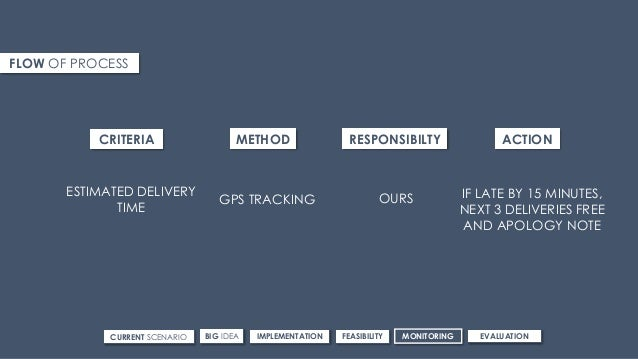FLOW OF PROCESS CRITERIA METHOD RESPONSIBILTY ACTION ESTIMATED DELIVERY TIME GPS TRACKING OURS IF LATE BY 15 MINUTES, NEXT...