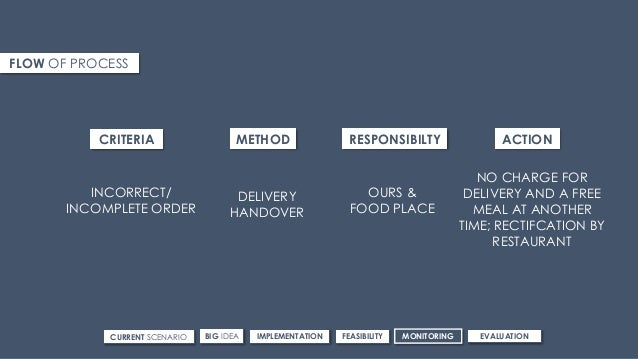 FLOW OF PROCESS CRITERIA METHOD RESPONSIBILTY ACTION INCORRECT/ INCOMPLETE ORDER DELIVERY HANDOVER OURS & FOOD PLACE NO CH...