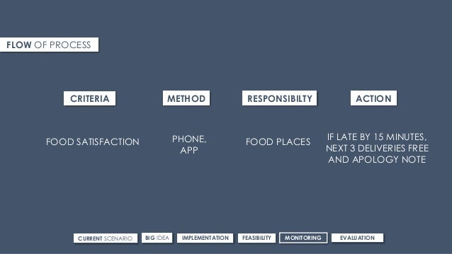 FLOW OF PROCESS CRITERIA METHOD RESPONSIBILTY ACTION FOOD SATISFACTION PHONE, APP FOOD PLACES IF LATE BY 15 MINUTES, NEXT ...