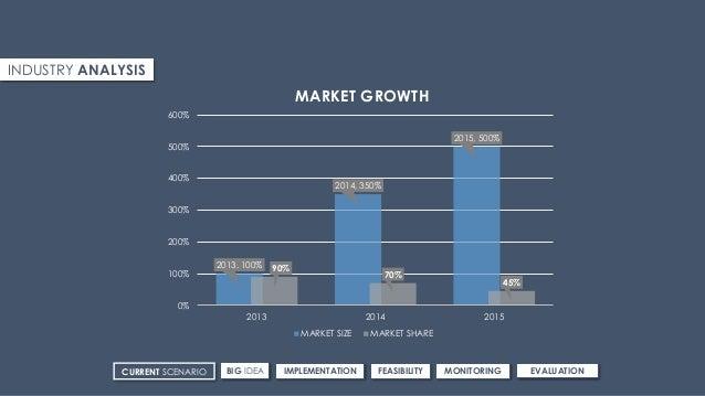 INDUSTRY ANALYSIS 2013, 100% 2014, 350% 2015, 500% 90% 70% 45% 0% 100% 200% 300% 400% 500% 600% 2013 2014 2015 MARKET GROW...