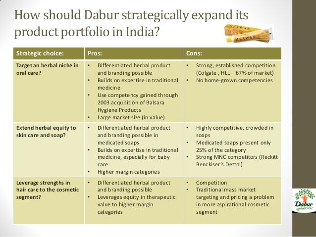 case study repositioning dabur Case 2 - group b - job creation-why some countries do betterdoc  case 3 - group c - why is china growing so fastpdf  case 4 - group d - fixed or flexible.