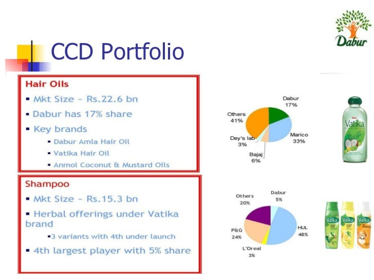 dabur segmentation positioning Different geographical locations different buying attitudes and habits market segmentation clear inputs for perfect targeting and positioning multiple bases for segmentation how to segment a market magazines like yatra-mathrubhunmi music lovers-avial dabur-ayurvedic.