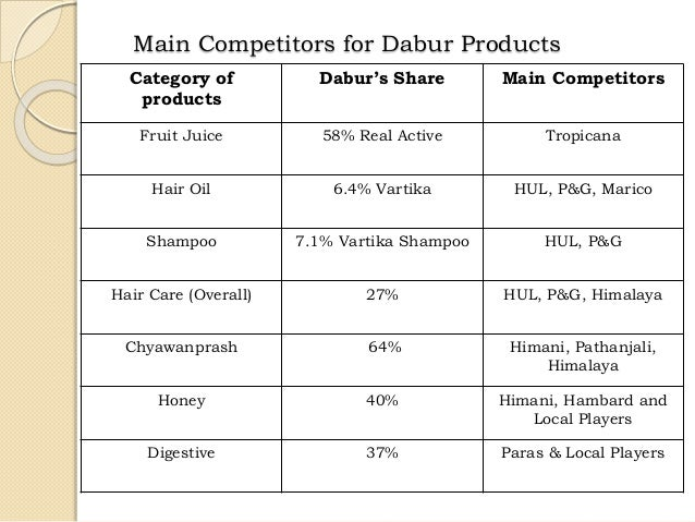 market strategy of dabur and honda Dabur moved away from an umbrella branding strategy and went in for individual branding it pruned products which were not aligned with its brand architecture it also took concerted steps towards geographical expansion to international markets, and within india, focused on regions like southern india, which it had earlier neglected.