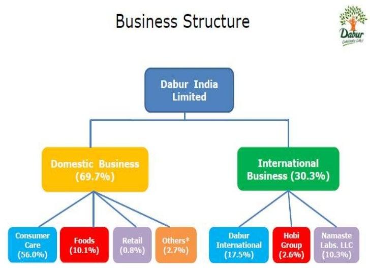 Dabur india supply chain management