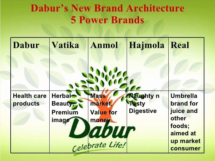 Dabur india Essay Sample