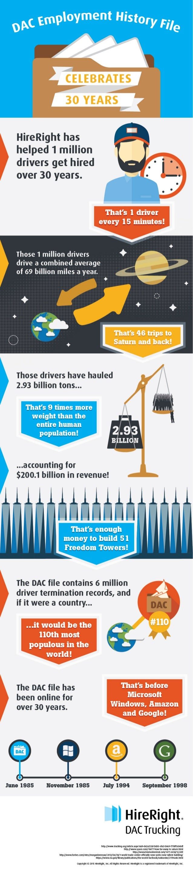 Dac Employment History File Infographic