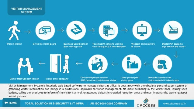 Daccess Security System Pvt  Ltd