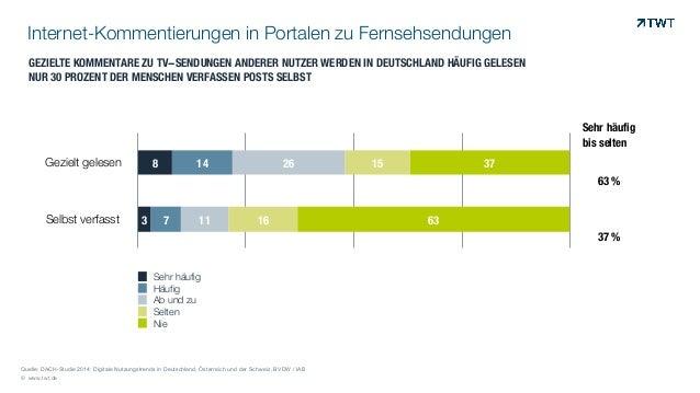 Zusammenfassung DACH-Studie Nutzungstrends digitaler Medien 2014 Slide 3