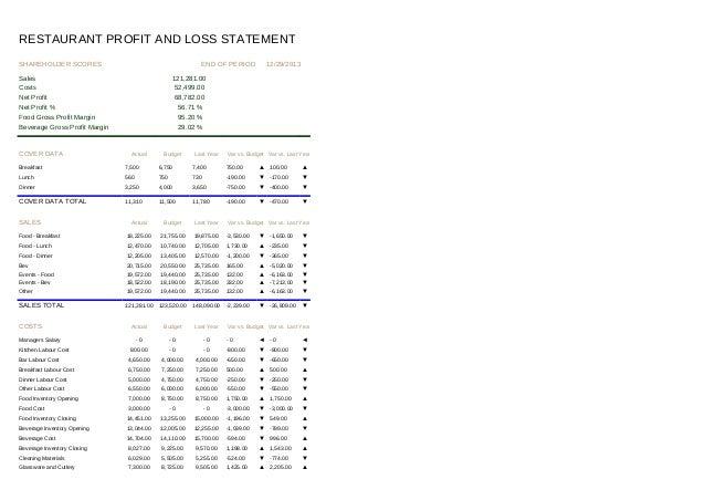 restaurants profit and loss statements