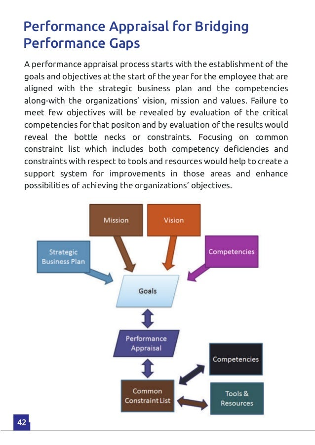 performance appraisal and organizational commitment business essay Exploring effects of organizational commitment on employee performance: implications for human resource strategy by usman_201 in types  research  business & economics, organizational commitment, and employee performance.