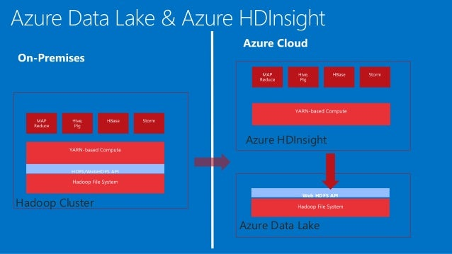 cortana analytics workshop  azure data lake