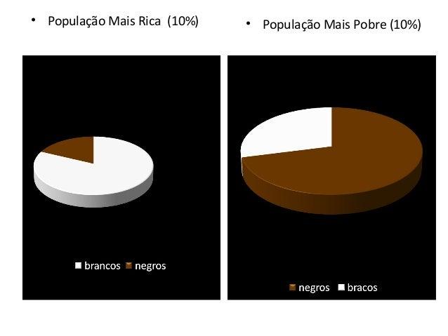 • População Mais Rica (10%)  • População Mais Pobre (10%)