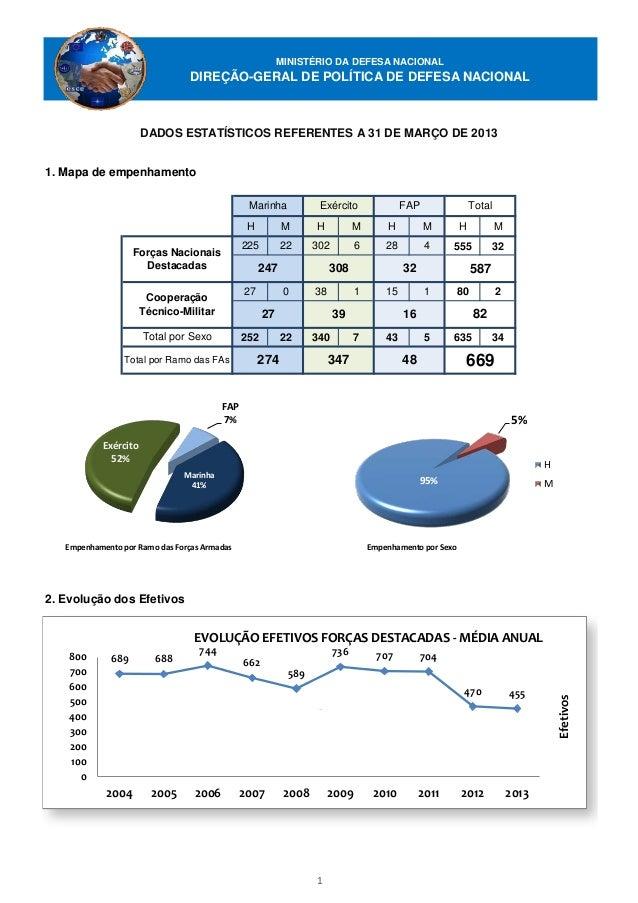 MINISTÉRIO DA DEFESA NACIONAL                                DIREÇÃO-GERAL DE POLÍTICA DE DEFESA NACIONAL                 ...