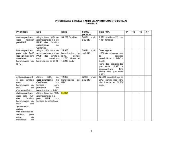 PRIORIDADES E METAS PACTO DE APRIMORAMENTO DO SUAS 2014/2017 Prioridade Meta Dado Fonte/ período Meta POA 14 15 16 17 a)Ac...